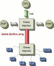 http://www.beles.org/images/chipset-nedir.jpg